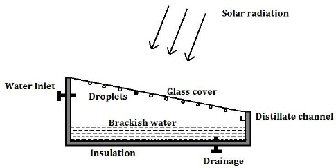 Mechanism of Solar Still